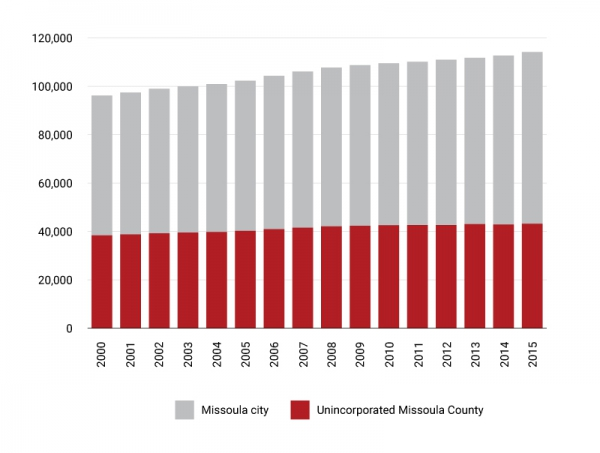 Figure 1. Population, Missoula County, 2000-2015. Source: U.S. Census Bureau and University of Montana, Bureau of Business and Economic Research.