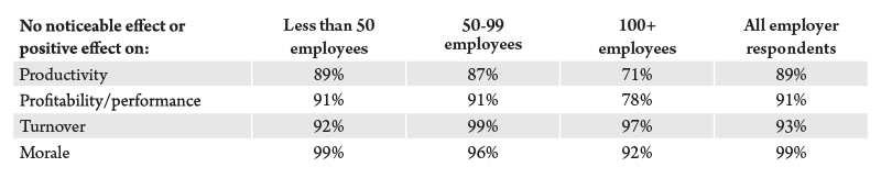Table 2. California employers' assessment of paid family leave, by number of employees, 2010. Source: Center for Economic and Policy Research, 2011.