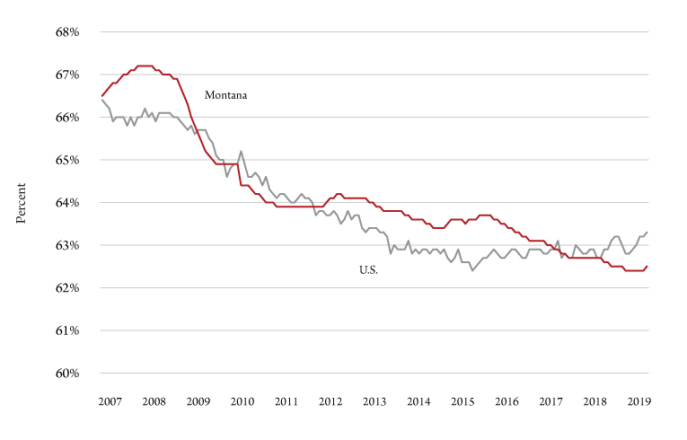Figure 1. U.S. and Montana labor force participation rates, seasonally adjusted, 2007-19. Source: U.S. Bureau of Labor Statistics.