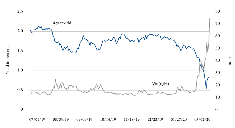 Figure 1. 10-year bond yield and the VIX index, July 1, 2019, through March 12, 2020. Source: FRED II, St. Louis Federal Reserve Bank.