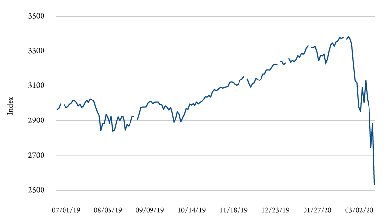 Figure 2. S&P 500 index, July 1, 2019, through March 12, 2020. Source: FRED II, St. Louis Federal Reserve Bank.