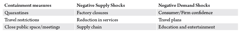 "Table 1: Economic shocks associated with coronavirus. Source: Adopted from ""OECD Interim Economic Outlook – Coronavirus: The World Economy at Risk,"" March 2, 2020, by Laurence Boone."